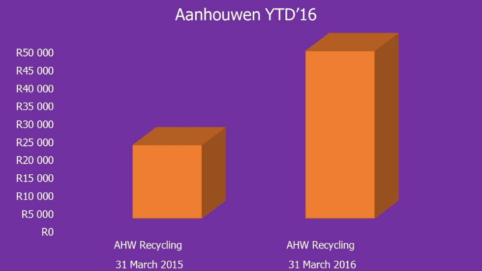Waste Plan YTD'16
